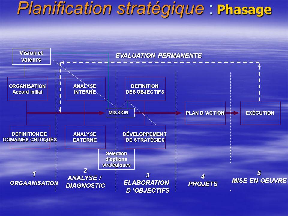 EVALUATION PERMANENTE Sélection d'options stratégiques