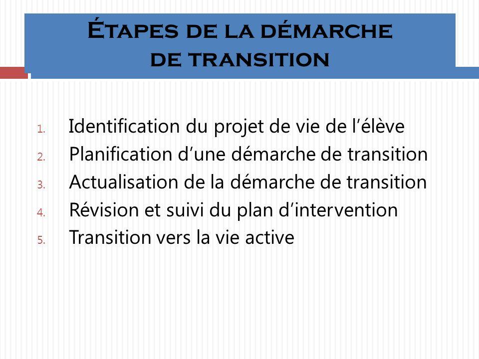 Étapes de la démarche de transition