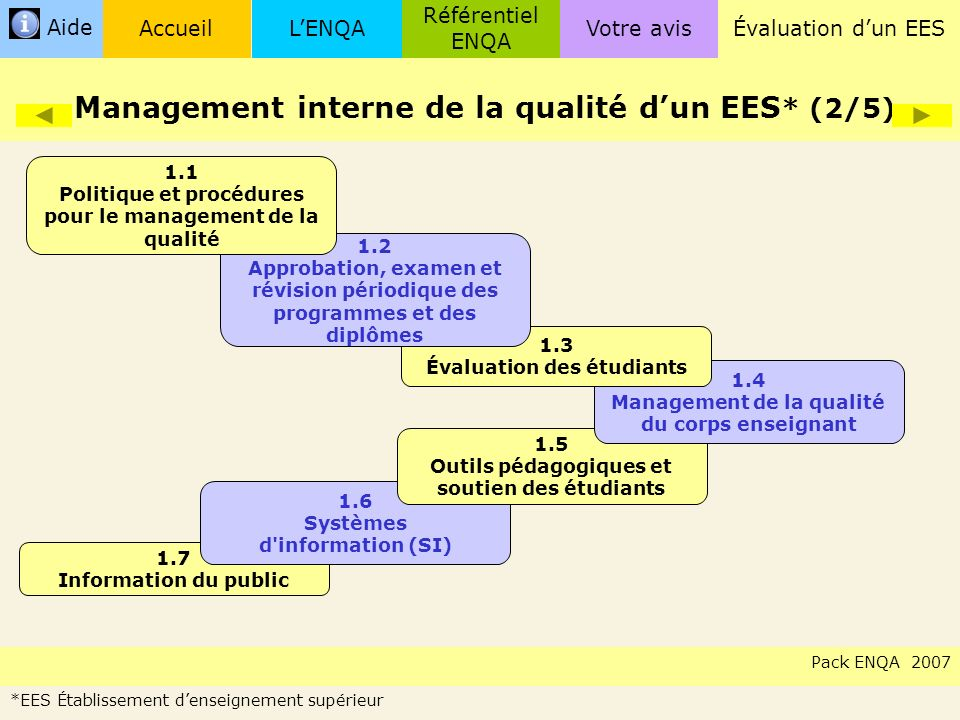 Management interne de la qualité d'un EES* (2/5)
