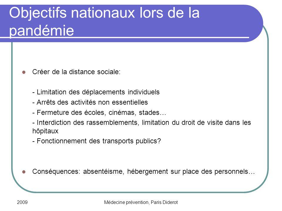 Objectifs nationaux lors de la pandémie