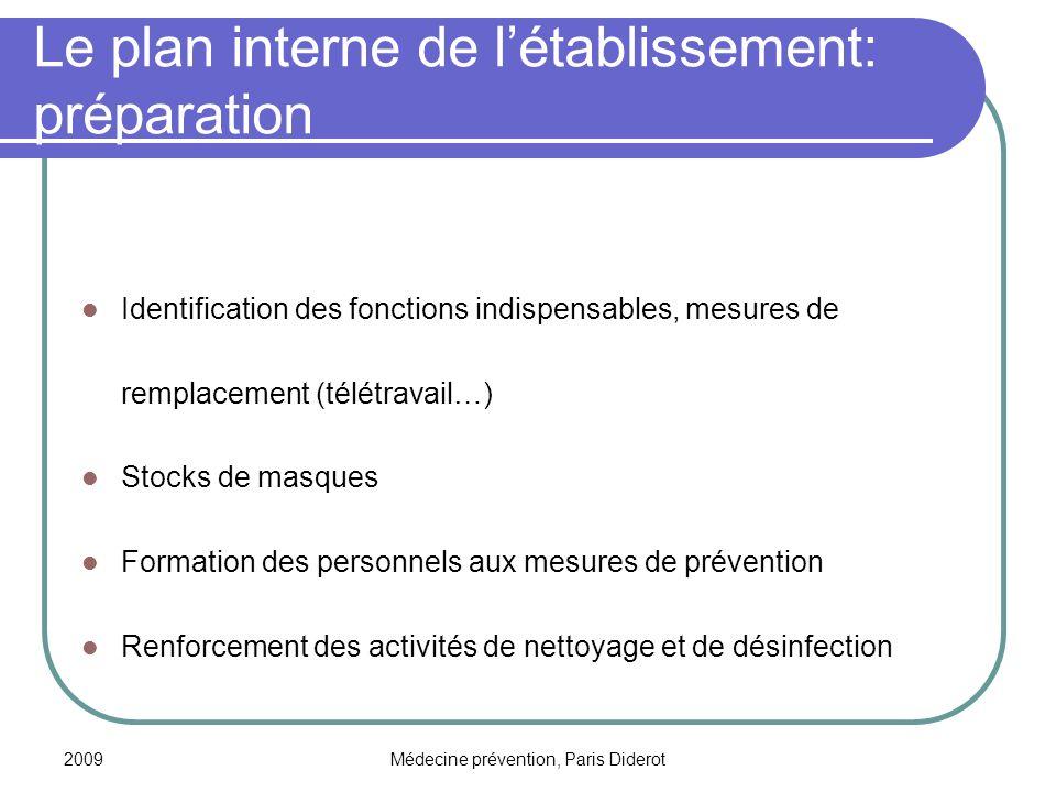 Le plan interne de l'établissement: préparation