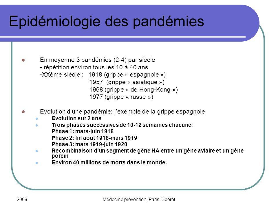 Epidémiologie des pandémies