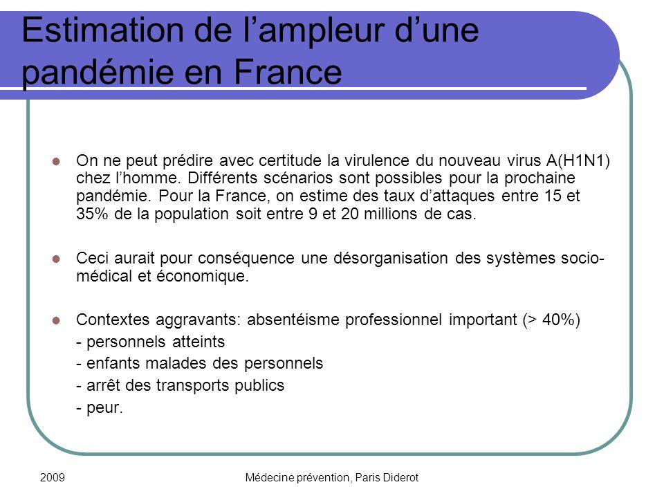 Estimation de l'ampleur d'une pandémie en France