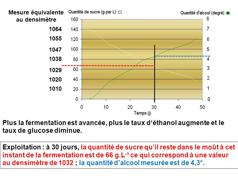 Mesure équivalente au densimètre