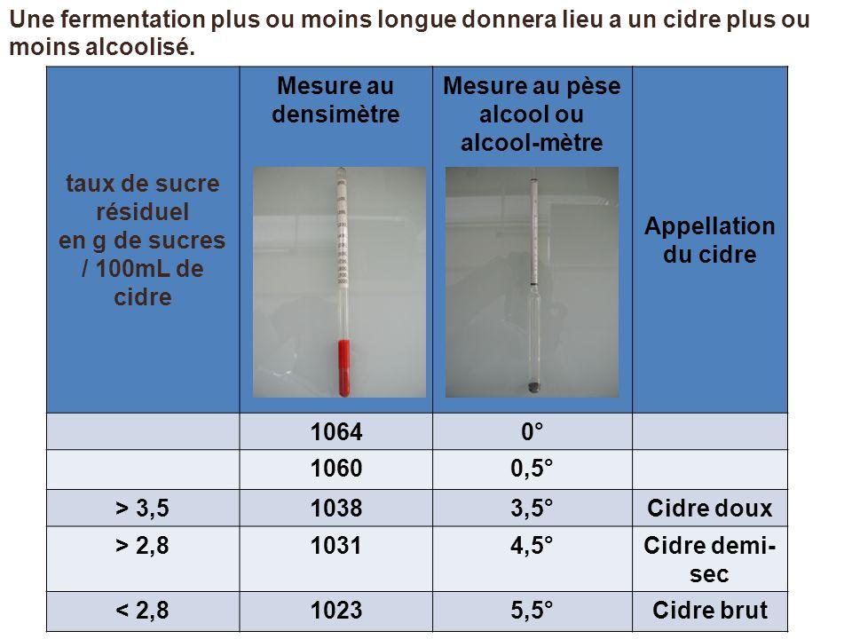 en g de sucres / 100mL de cidre Mesure au pèse alcool ou alcool-mètre