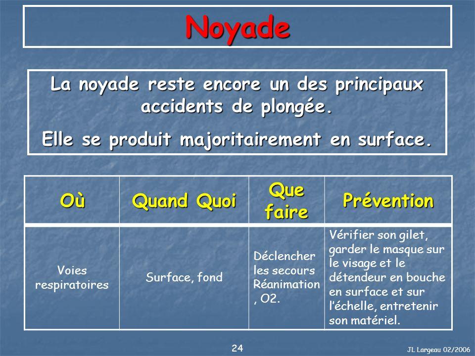 Noyade La noyade reste encore un des principaux accidents de plongée.