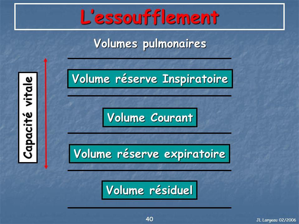 Volume réserve Inspiratoire Volume réserve expiratoire