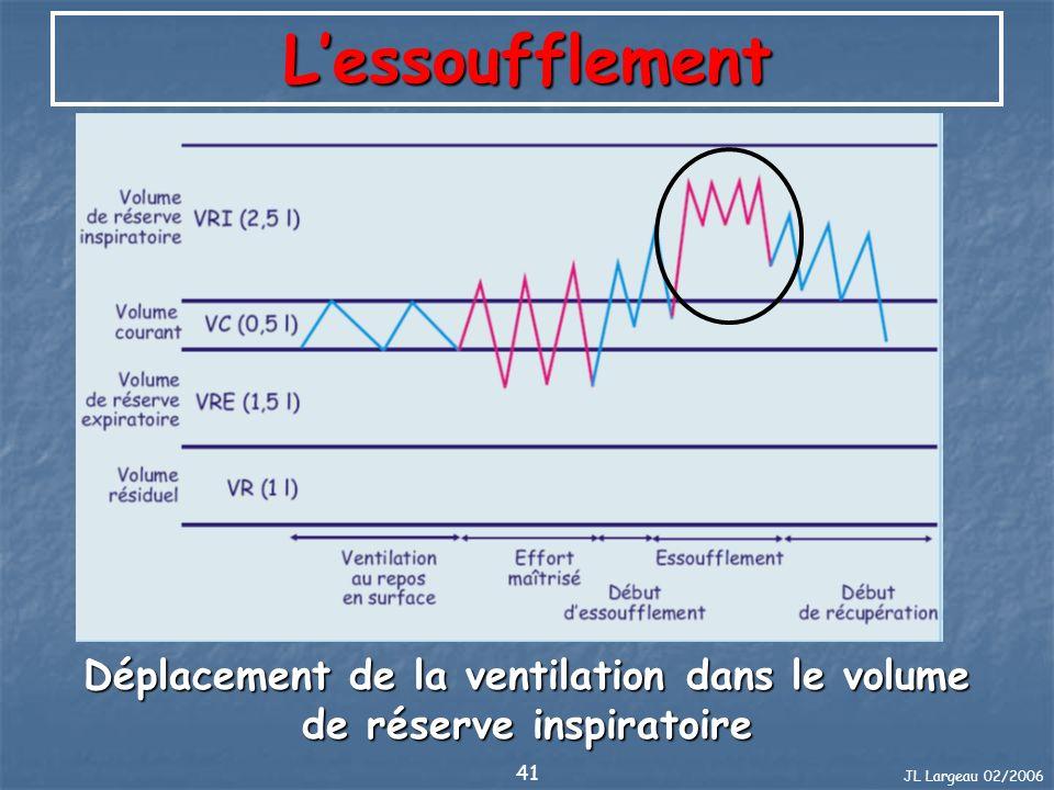 Déplacement de la ventilation dans le volume de réserve inspiratoire