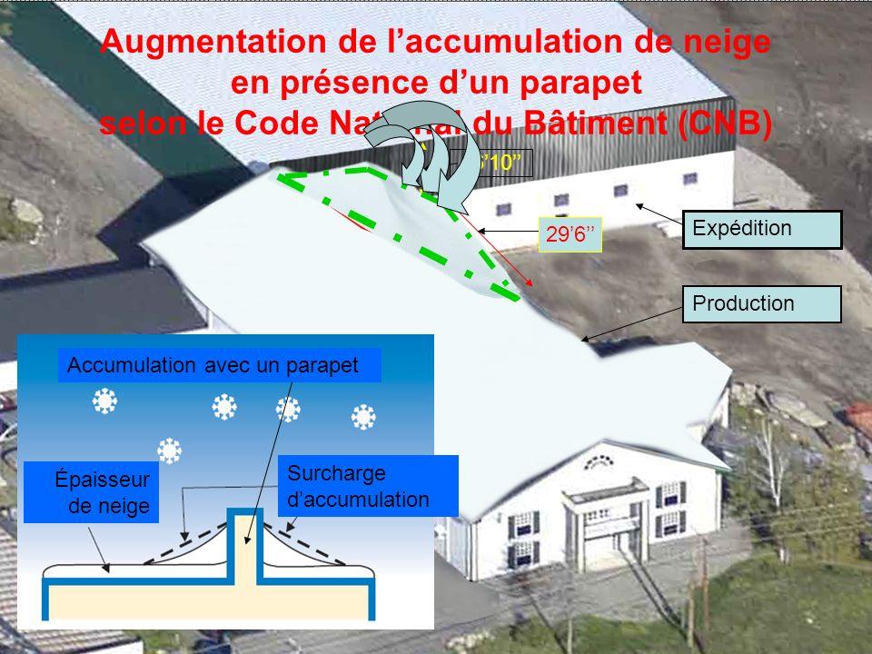 Augmentation de l'accumulation de neige en présence d'un parapet selon le Code National du Bâtiment (CNB)