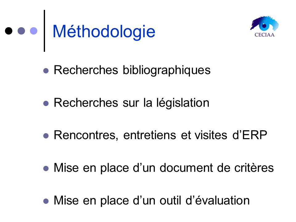 Méthodologie Recherches bibliographiques Recherches sur la législation