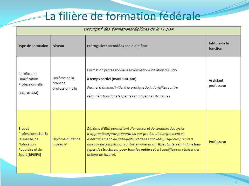La filière de formation fédérale