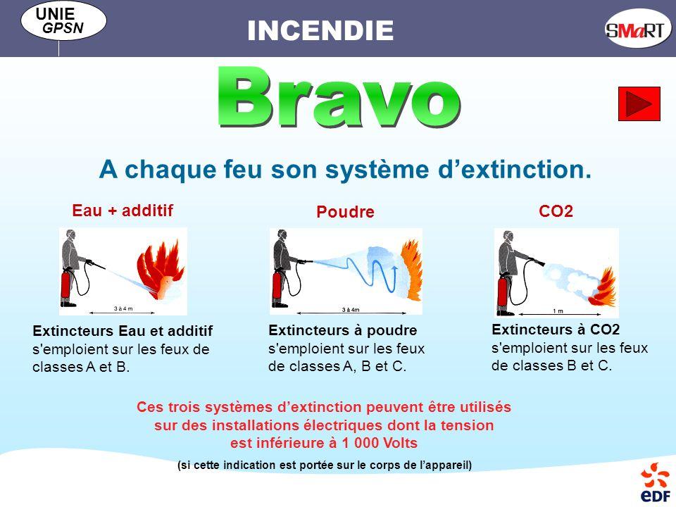 Bravo A chaque feu son système d'extinction. Eau + additif Poudre CO2