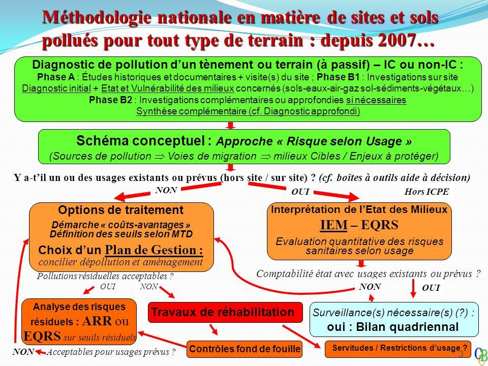 Méthodologie nationale en matière de sites et sols pollués pour tout type de terrain : depuis 2007…