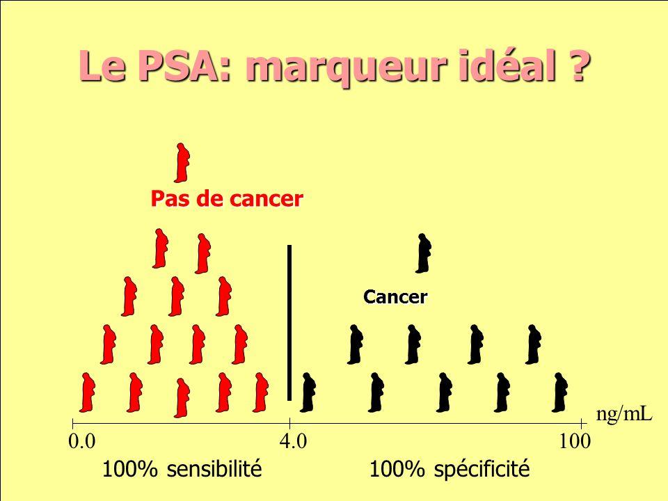 Le PSA: marqueur idéal Pas de cancer ng/mL 0.0 4.0 100