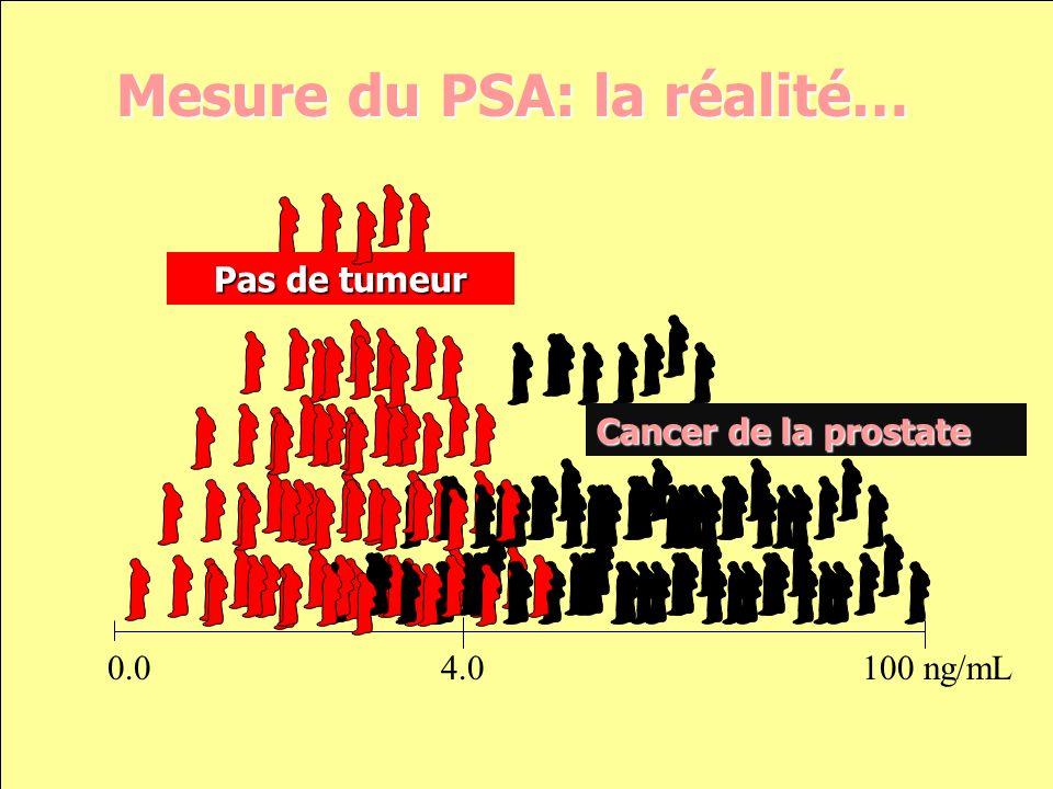 Mesure du PSA: la réalité…