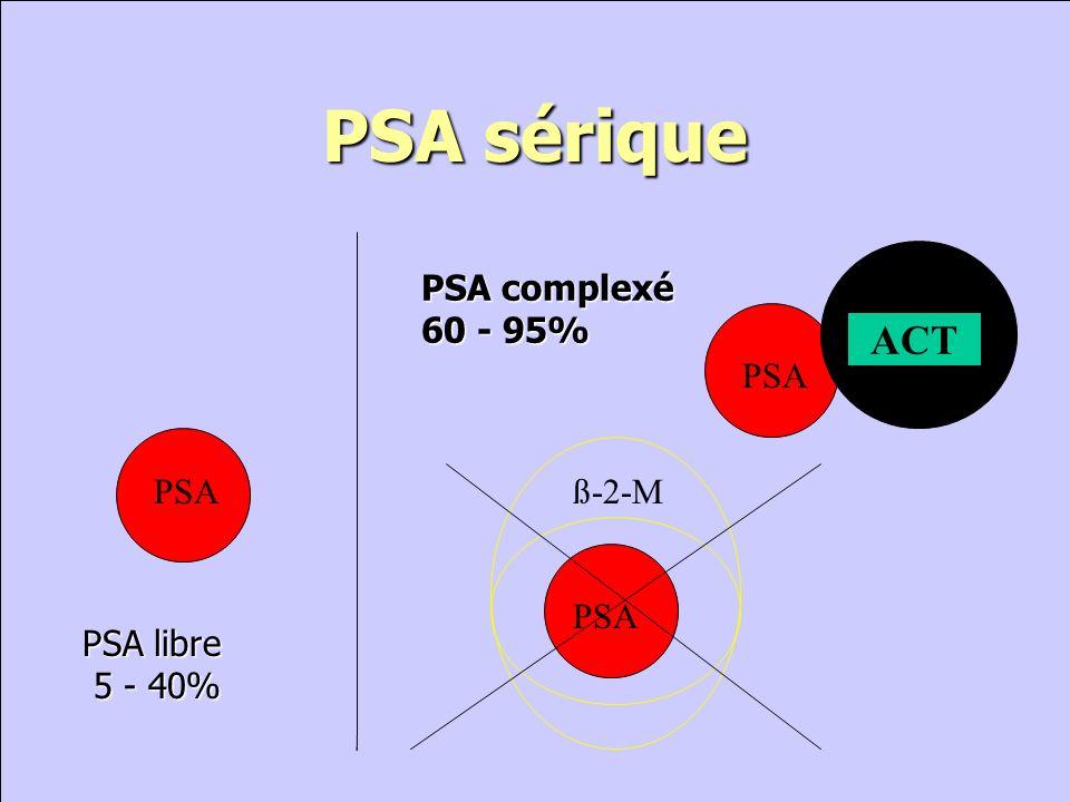 PSA sérique ACT PSA complexé 60 - 95% ACT PSA PSA ß-2-M PSA