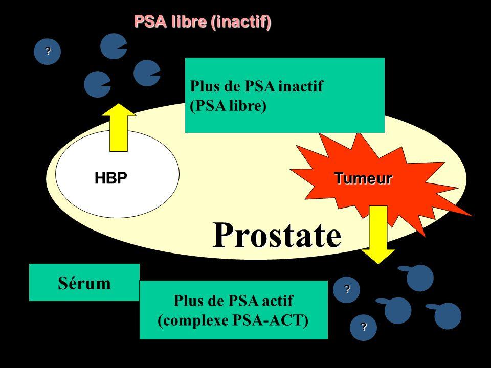 Prostate Sérum SERUM PSA libre (inactif) Tumeur Aktives PSA