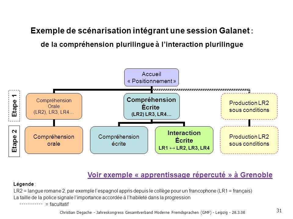 Exemple de scénarisation intégrant une session Galanet :