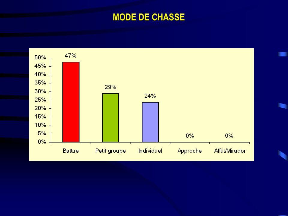 MODE DE CHASSE