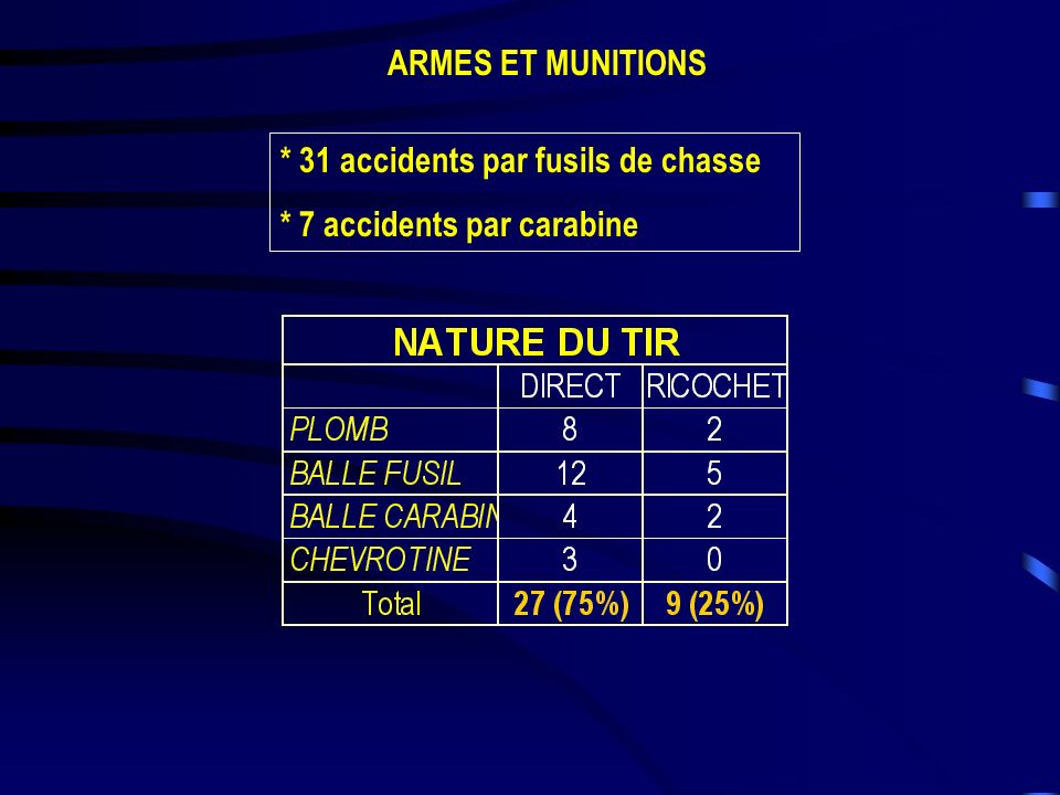 ARMES ET MUNITIONS * 31 accidents par fusils de chasse * 7 accidents par carabine
