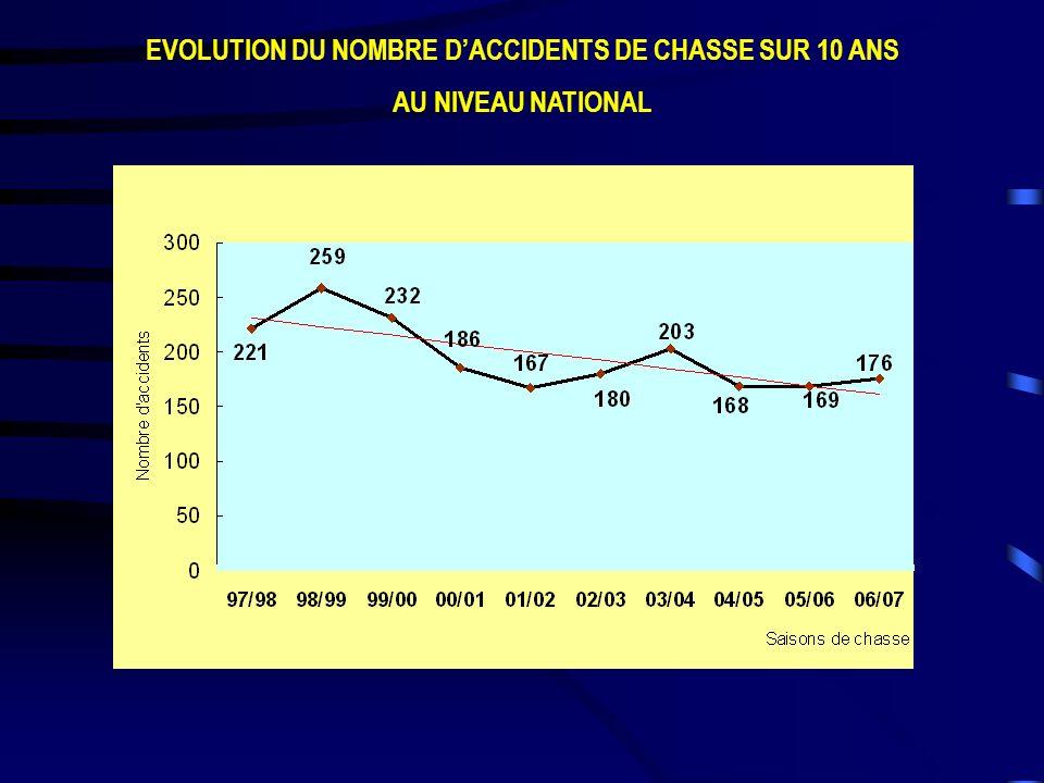 EVOLUTION DU NOMBRE D'ACCIDENTS DE CHASSE SUR 10 ANS