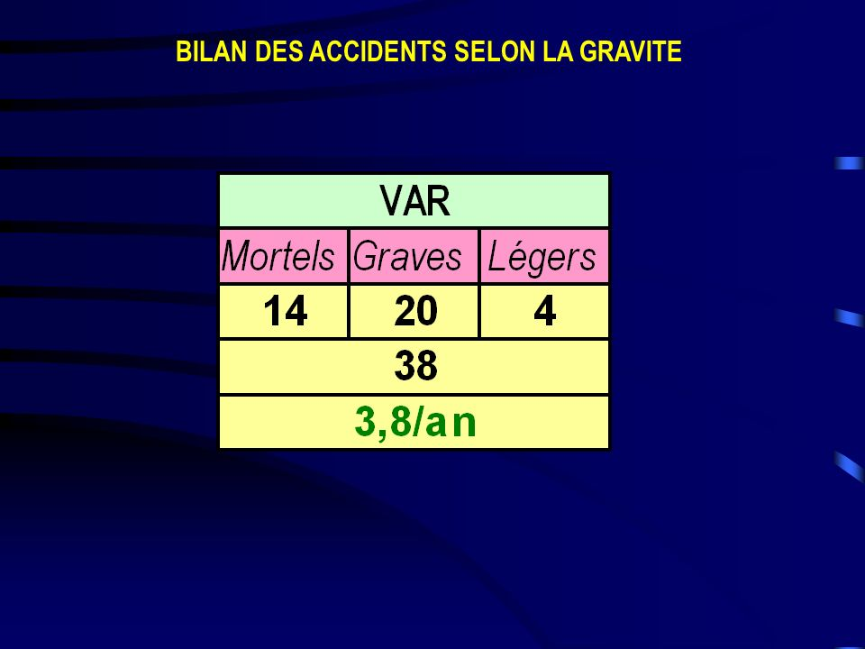 BILAN DES ACCIDENTS SELON LA GRAVITE