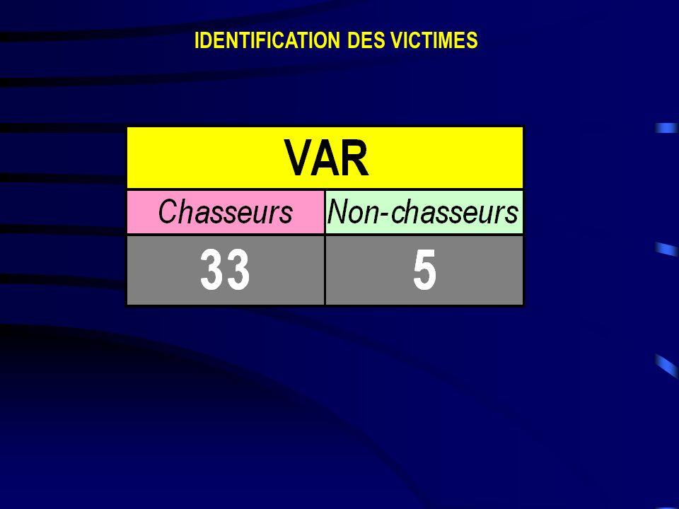 IDENTIFICATION DES VICTIMES