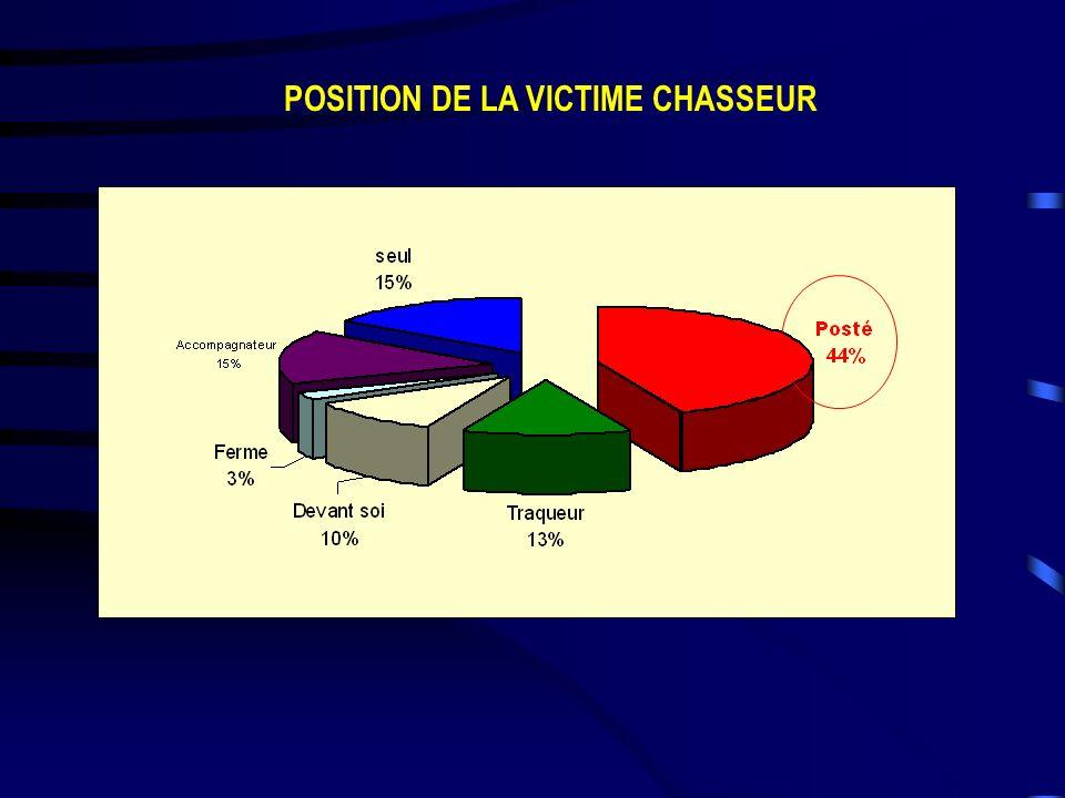 POSITION DE LA VICTIME CHASSEUR