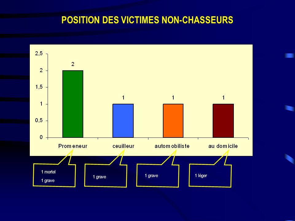 POSITION DES VICTIMES NON-CHASSEURS