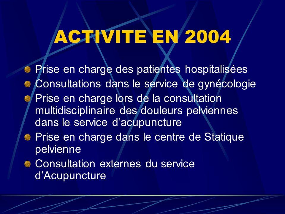 ACTIVITE EN 2004 Prise en charge des patientes hospitalisées