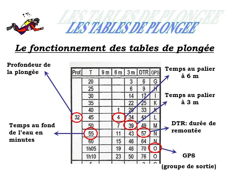 LES TABLES DE PLONGEE Le fonctionnement des tables de plongée