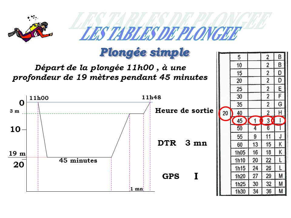 LES TABLES DE PLONGEE Plongée simple I
