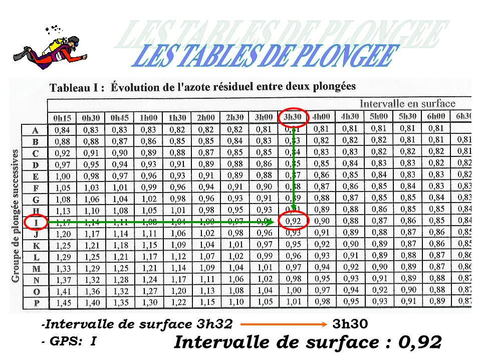 LES TABLES DE PLONGEE Intervalle de surface : 0,92