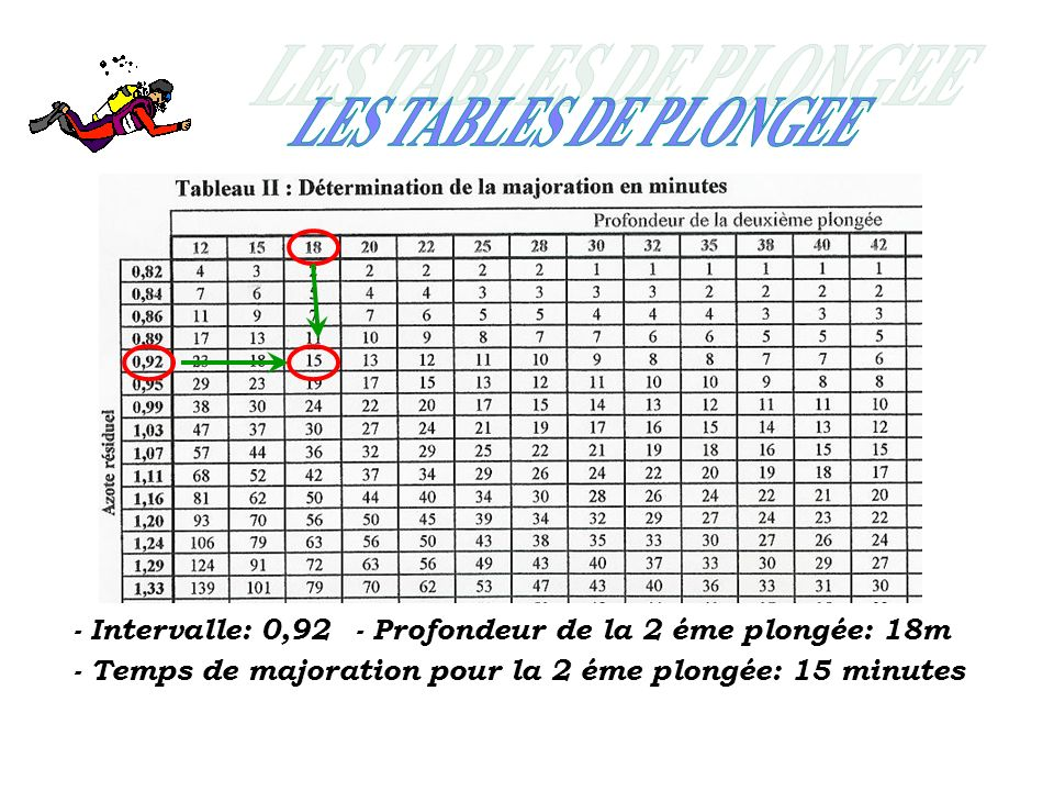 LES TABLES DE PLONGEE - Intervalle: 0,92