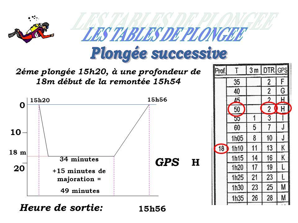LES TABLES DE PLONGEE Plongée successive GPS H Heure de sortie: