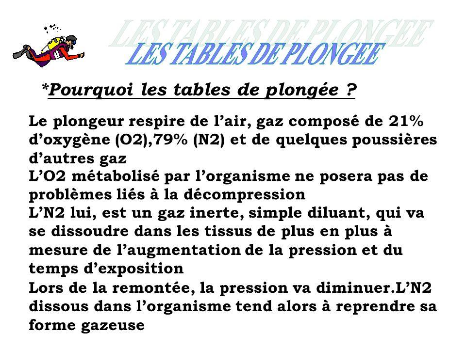LES TABLES DE PLONGEE *Pourquoi les tables de plongée