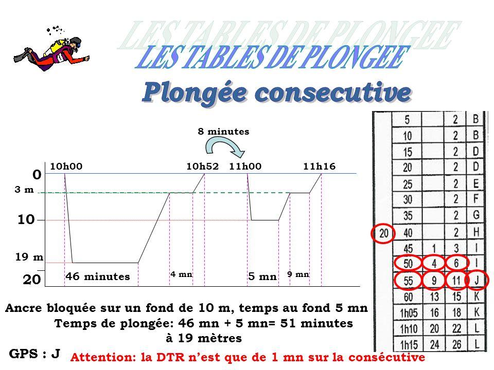Temps de plongée: 46 mn + 5 mn= 51 minutes à 19 mètres