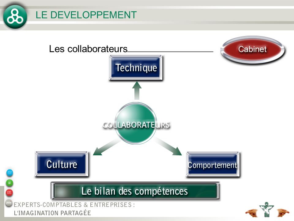 LE DEVELOPPEMENT Les collaborateurs