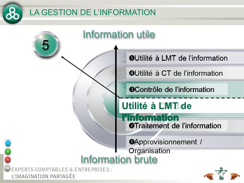 Utilité à CT de l'information Utilité à LMT de l'information