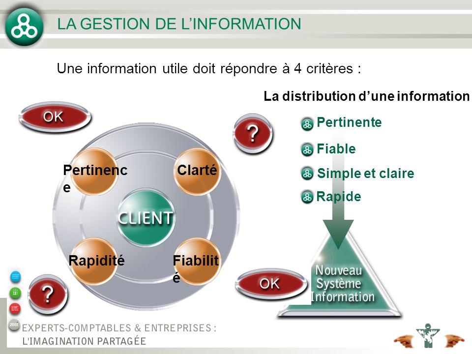LA GESTION DE L'INFORMATION