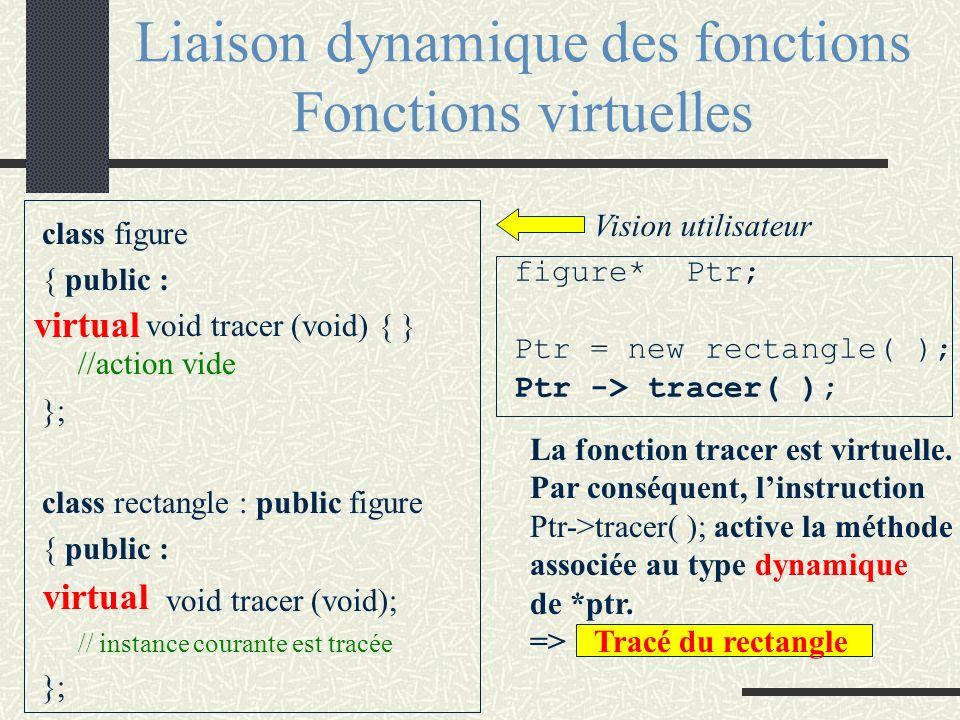 Liaison dynamique des fonctions Fonctions virtuelles