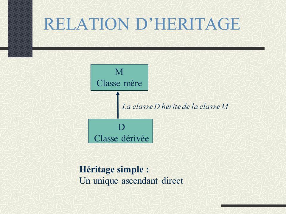 RELATION D'HERITAGE M Classe mère D Classe dérivée Héritage simple :