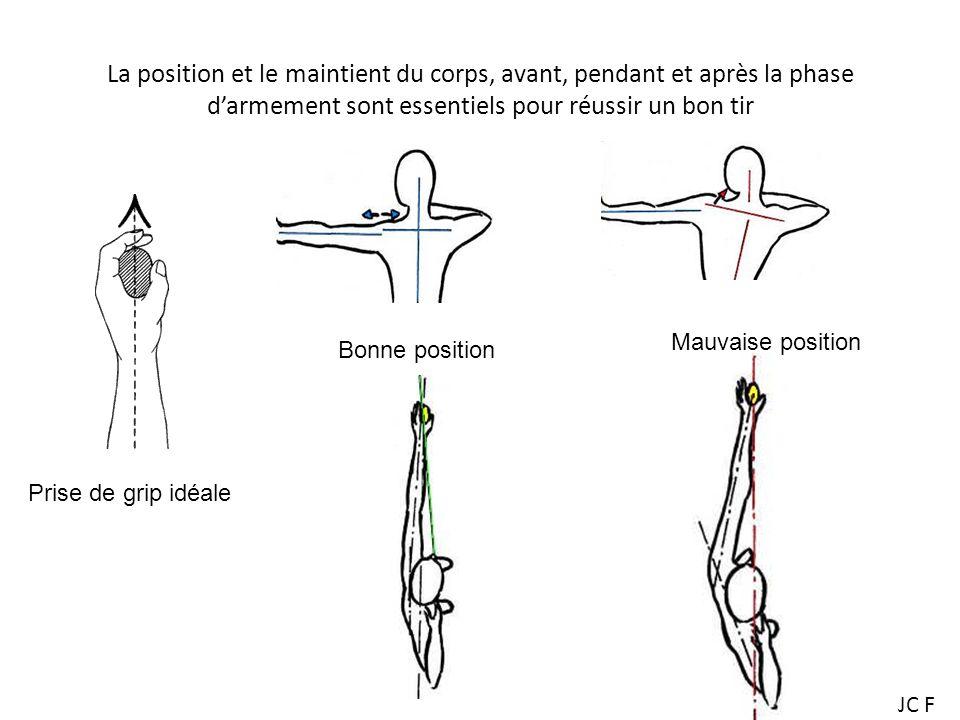 La position et le maintient du corps, avant, pendant et après la phase d'armement sont essentiels pour réussir un bon tir
