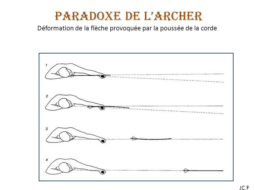 PARADOXE DE L'ARCHER Déformation de la flèche provoquée par la poussée de la corde