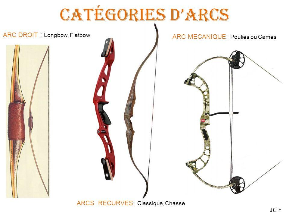 Catégories d'Arcs JC F ARC DROIT : Longbow, Flatbow