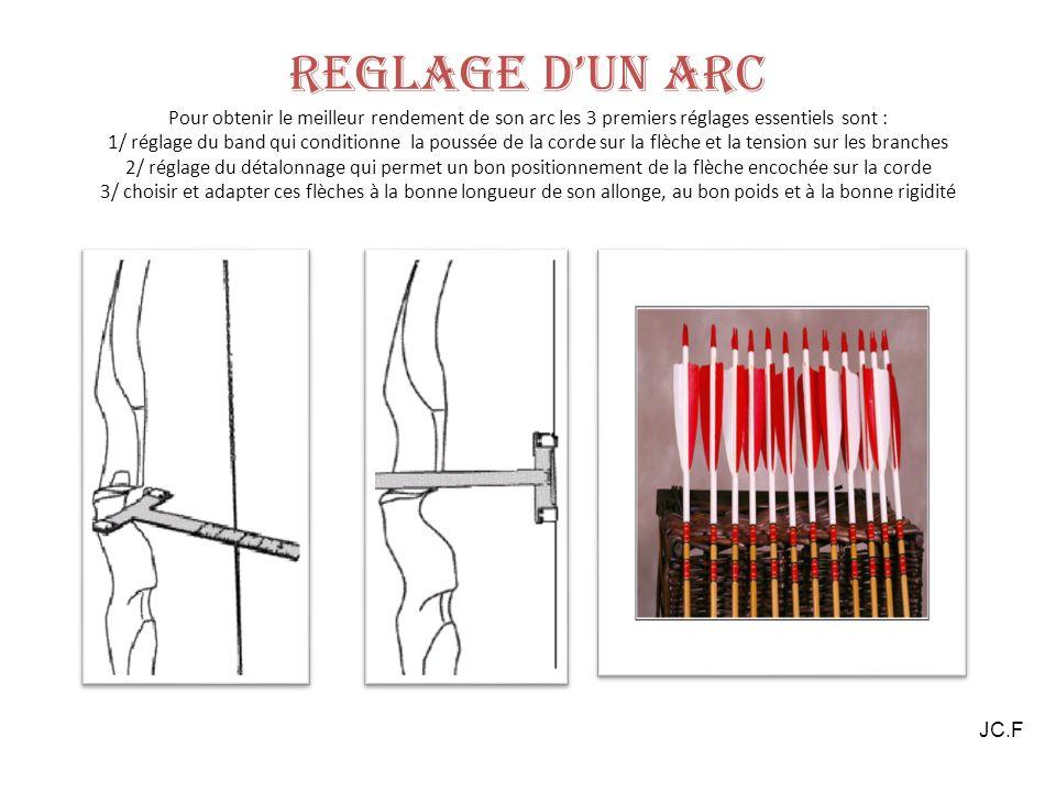 REGLAGE D'UN ARC Pour obtenir le meilleur rendement de son arc les 3 premiers réglages essentiels sont : 1/ réglage du band qui conditionne la poussée de la corde sur la flèche et la tension sur les branches 2/ réglage du détalonnage qui permet un bon positionnement de la flèche encochée sur la corde 3/ choisir et adapter ces flèches à la bonne longueur de son allonge, au bon poids et à la bonne rigidité