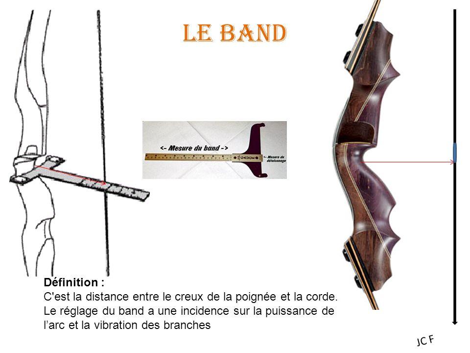 Le Band Définition :