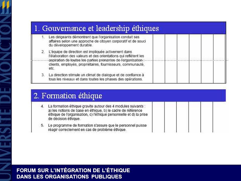 Dispositif 1 : Gouvernance et leadership éthiques