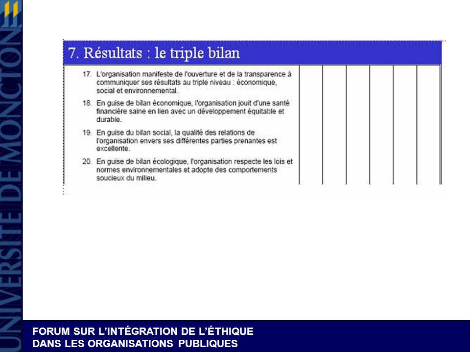 Dispositif 7 – L évaluation des résultats – le triple bilan