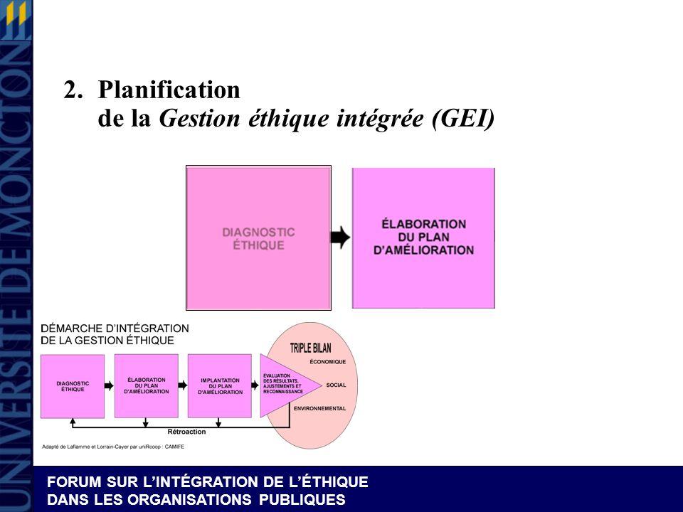 2. Planification de la Gestion éthique intégrée (GEI)